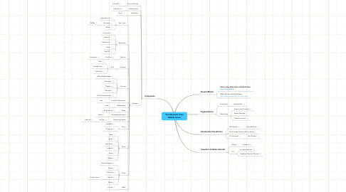 Mind Map: The Mountain View Mobile Scene