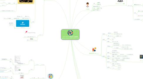 Mind Map: コミニティー活動 協力者募集 &ちょっとメールマーケティング