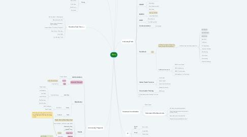 Mind Map: BMA