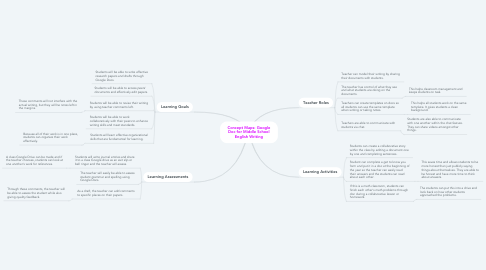 Concept Maps Google Doc For Middle School Englis Mindmeister