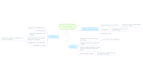 Mind Map: Vivere in Asia