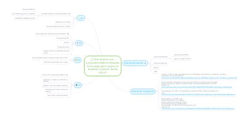 Mind Map: ¿Cómo diseñar una   propuesta didáctica basada en el juego para mejorar el esquema corporal  de los niños?