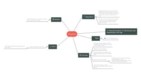 Mind Map: Ringette