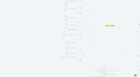 Mind Map: Batalhão