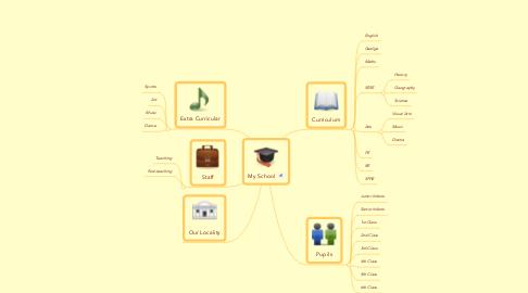Mind Map: My School