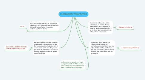 Mind Map: CLONACION TERAPEUTICA