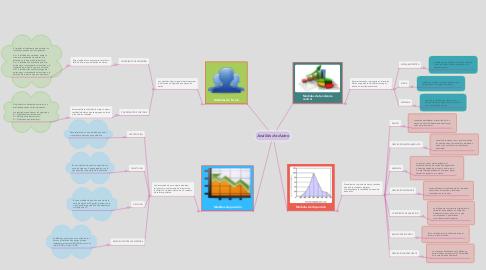 Mind Map: Análisis de datos