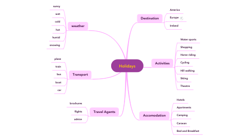 Mind Map: Holidays