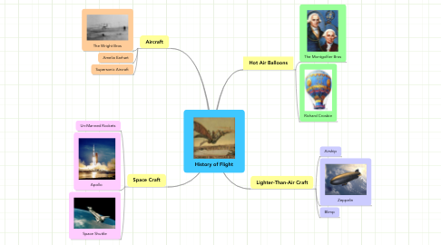 Mind Map: History of Flight