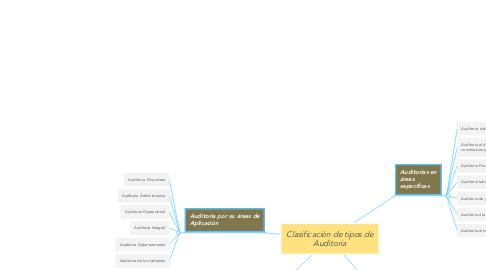 Mind Map: Clasificación de tipos de Auditoria