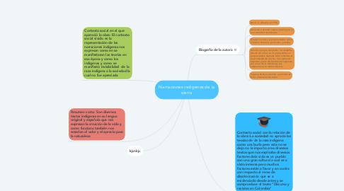 Mind Map: Narraciones indígenas de la sierra
