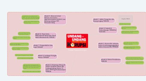 Mind Map: Tindak Pidana Korupsi