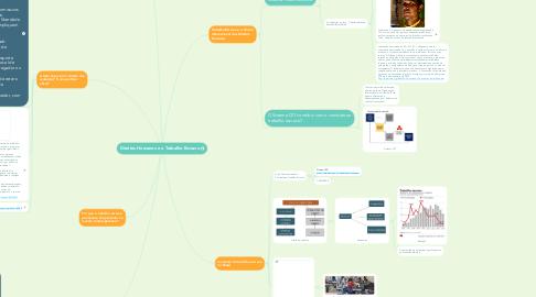 Mind Map: Direitos Humanos e o Trabalho Escravo