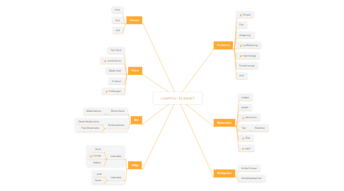 Mind Map: LAMPEN I RUMMET