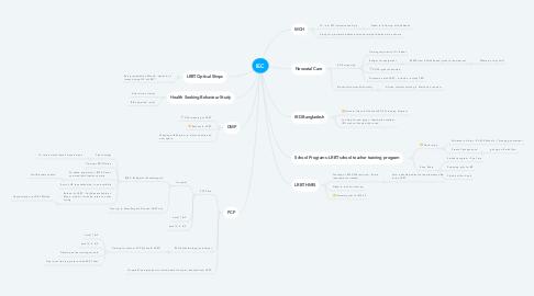 Mind Map: IEC