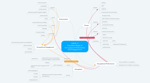 Mind Map: CMOP- E (Canadian Model of Occupational Performance and Engagement)
