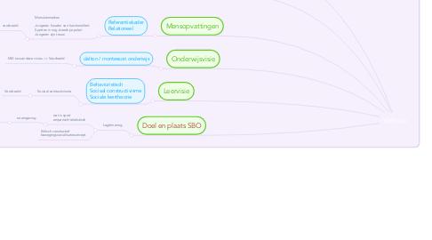 Mind Map: Vakvisie