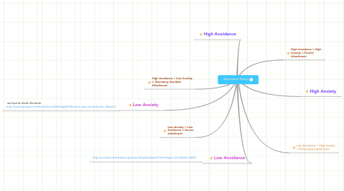 Mind Map: Attachment Theory
