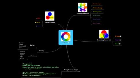 Mind Map: Colours