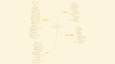 Mind Map: Bentuk Badan Hukum Organisasi di Indonesia