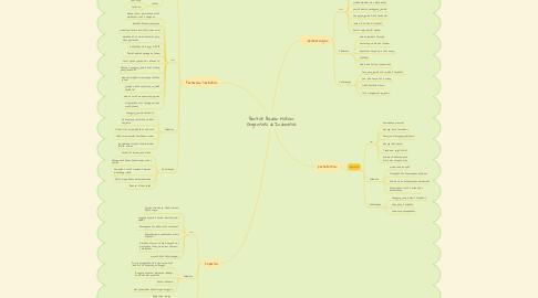 Mind Map: Bentuk Badan Hukum Organisasi di Indonesia