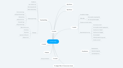 Mind Map: Loners day