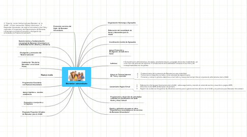 Mind Map: Bienestar universitario