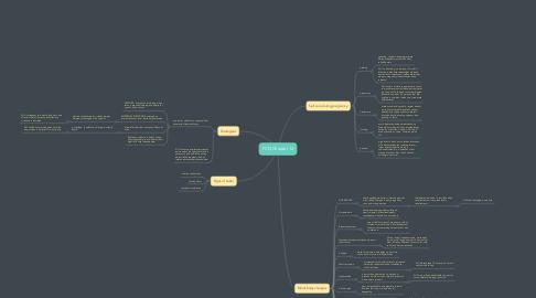 Mind Map: FCN Chapter 12