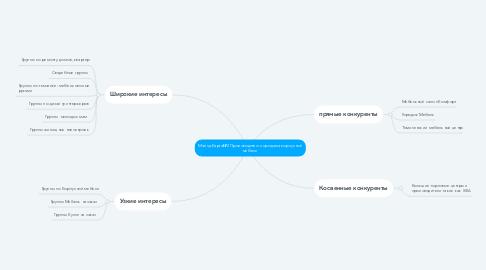 Mind Map: Майнд-Карта№2 Производство и продажа корпусной мебели