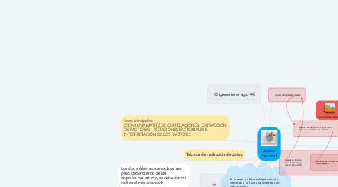 Mind Map: Análisis Factorial