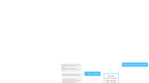 Mind Map: Normas  ético-morales  que regulan  la actuación  del auditor
