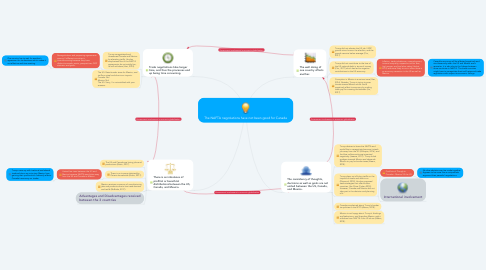 Mind Map: The NAFTA negotiations have not been good for Canada