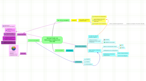 Mind Map: PROGETTARE UN