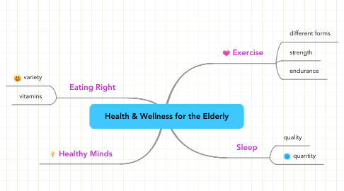Mind Map: Health & Wellness for the Elderly