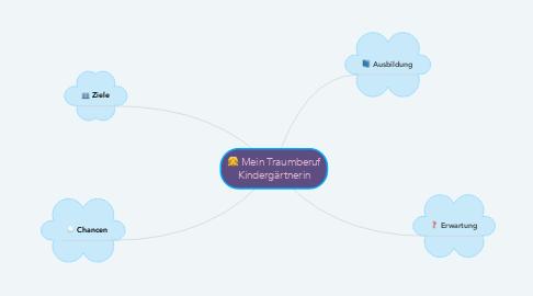 Mind Map: Mein Traumberuf Kindergärtnerin
