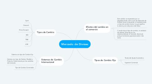 Mind Map: Mercado de Divisas
