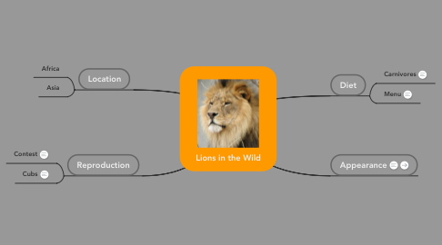 Mind Map: Lions in the Wild