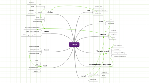 Mind Map: Vikings
