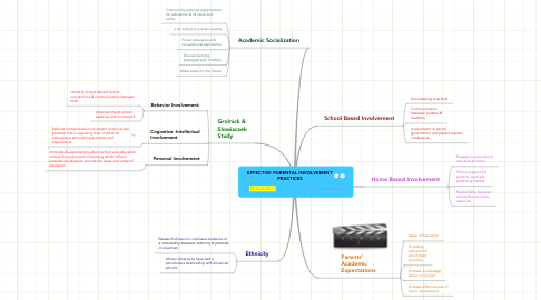 Mind Map: EFFECTIVE PARENTAL INVOLVEMENT PRACTICES