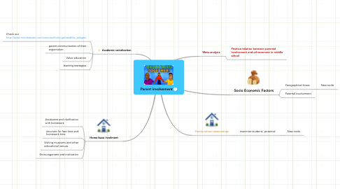 Mind Map: Parent involvement