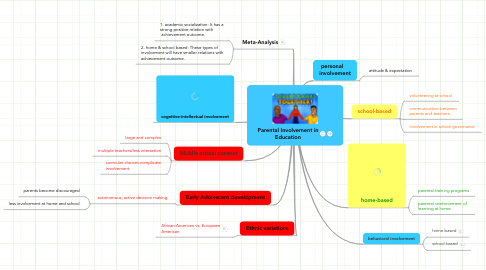 Mind Map: Parental Involvement in Education