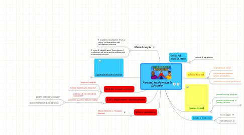 Mind Map: Parental Involvement inEducation