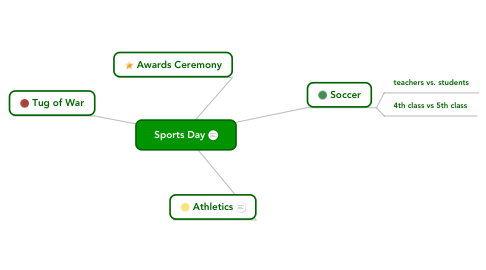 Mind Map: Sports Day