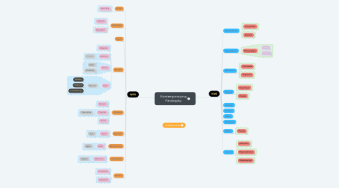 Mind Map: Komtemporaryong Pandaigdig