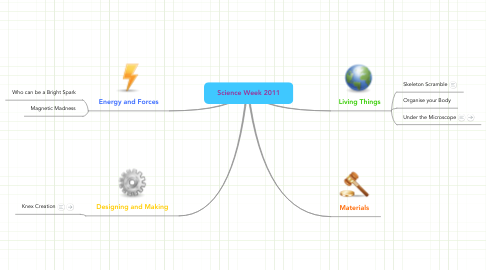Mind Map: Science Week 2011