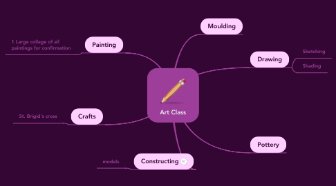 Mind Map: Art Class