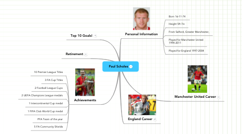 Mind Map: Paul Scholes