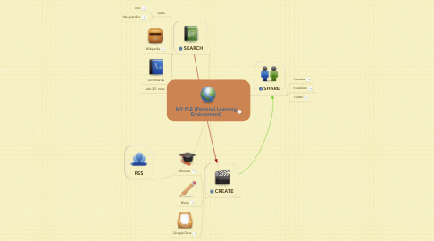 Mind Map: MY PLE (Personal Learning