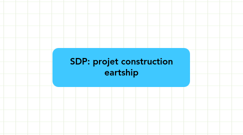 Mind Map: SDP: projet construction eartship