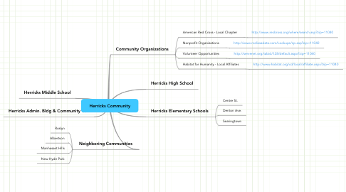 Mind Map: Herricks Community